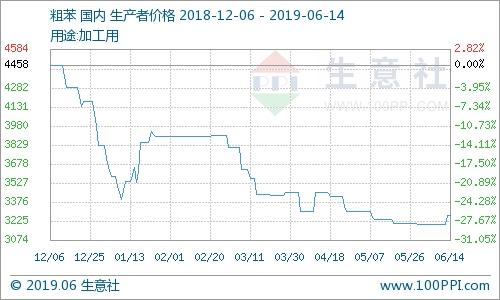 本周粗苯市場上漲2.14%(6.10-6.14)