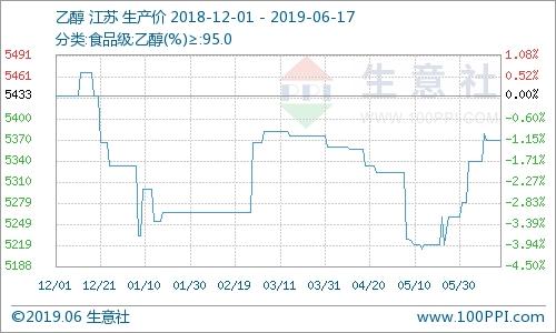 6月17日國內乙醇市場行情持穩為主