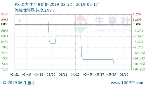 6月17日國內對二甲苯價格走勢暫穩