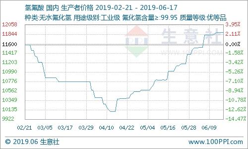 6月17日國內氫氟酸市場走勢暫穩