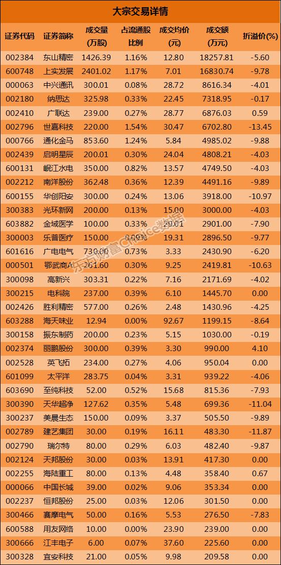 大宗交易解读:东山精密1.83亿元成交 世嘉科技13.45%折价成交