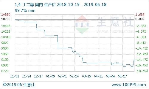 工廠有意拉漲 BDO市場反響平平