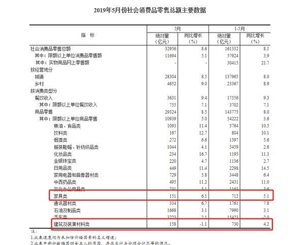 國家統計局:2019年5月家具零售總額151億元 同比增6.1%