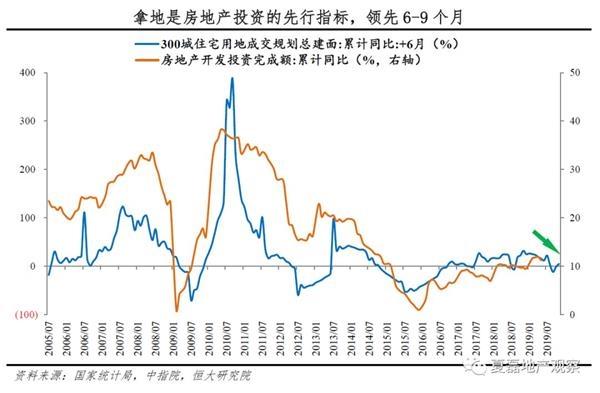 澤平宏觀:房地產投資拐點已現