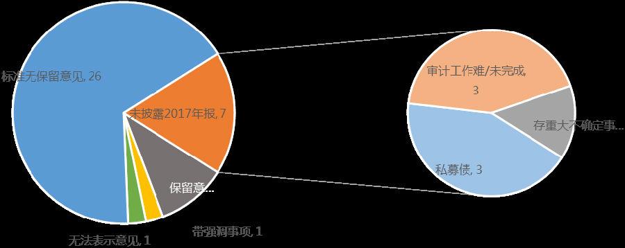 從債券信用風險暴露看發行人報表質量