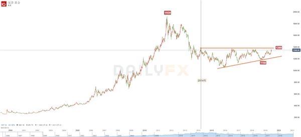 美联储降息预期下黄金与原油走势路在何方?