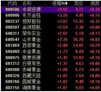 黄金大爆发!各国央行大举增持 国际金价涨势如虹 黄金股也火了!