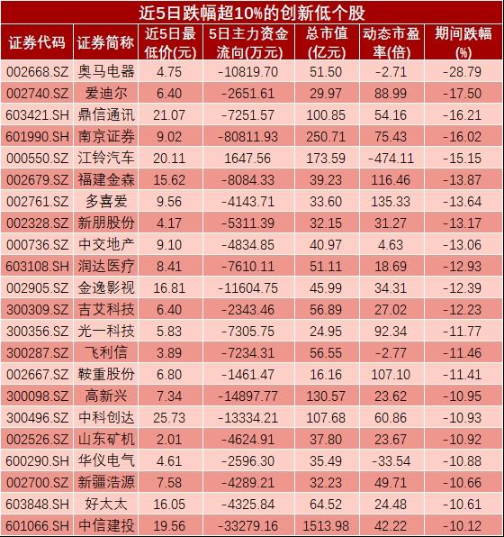 32只创新低股受2.56亿主力资金抢筹
