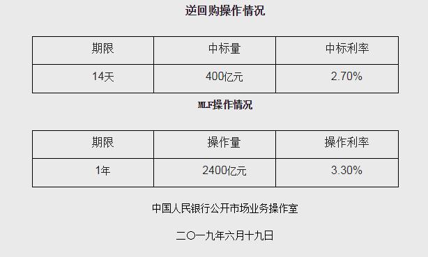 央行:今日进行2400亿元人民币中期借贷便利(MLF)操作