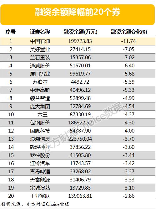 两市两融余额减少12.5亿元 仅3股融资余额增幅超5%(附表)
