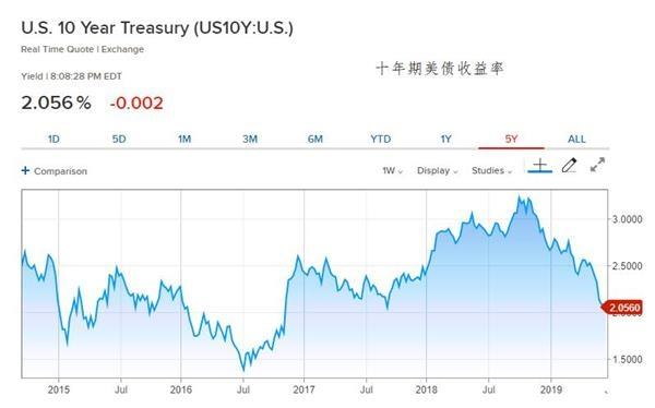全球貨幣政策寬松預期強化  歐美債券收益率普遍下跌