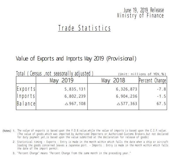 日本出口連續第六個月下滑 經濟或在本季度陷入萎縮