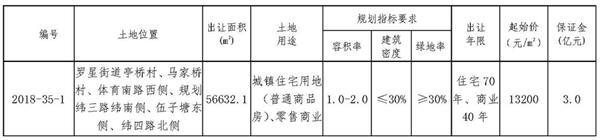 華夏幸福9.12億元競得浙江嘉興一宗商住用地