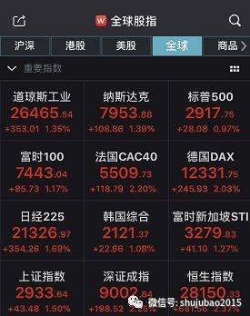 全球股市暴涨 A股放量上攻!逾百股半日成交额超前两日之和(附名单)