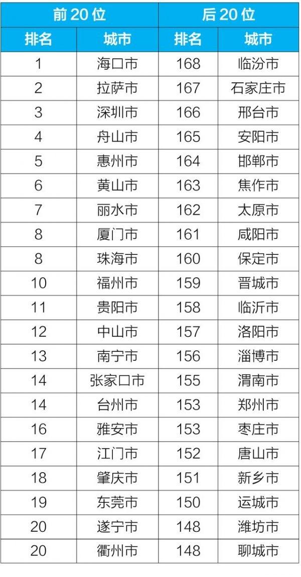 2019年1-5月168个重点城市前20位和后20位城市空气质量排名(生态环境部)