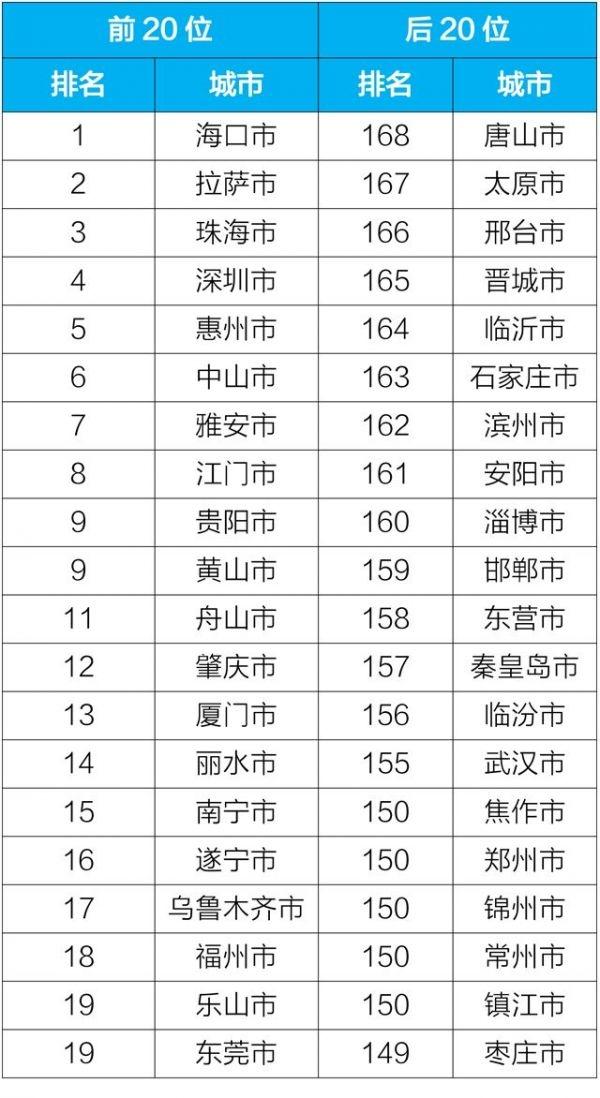 2019年5月168个重点城市前20位和后20位城市空气质量排名(生态环境部)