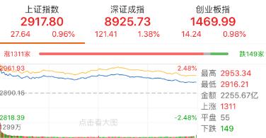 【今日盘点】两市高开低走近百股涨停,沪指有