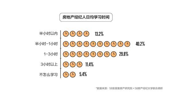 58同城、安居客百万经纪人报告:男性从业者居多且呈年轻化