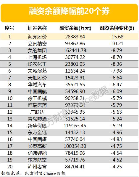 两市两融余额小幅回落 融资客最看好的20只个股曝光