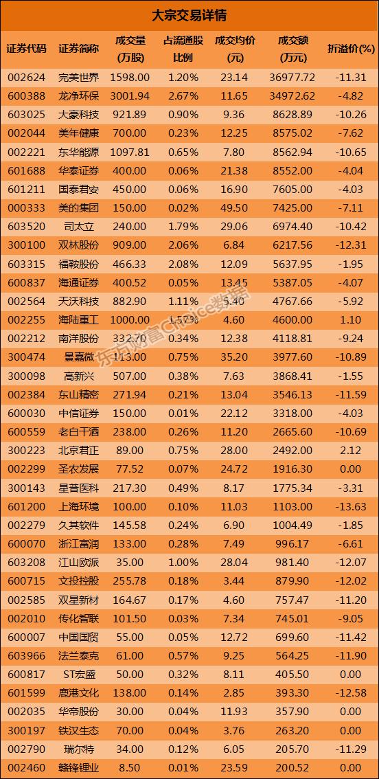 大宗交易解读:完美世界3.70亿元成交 上海环境13.63%折价成交