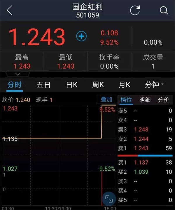这只LOF基金仅124元便拉涨9.52% 涨幅超越9成个股