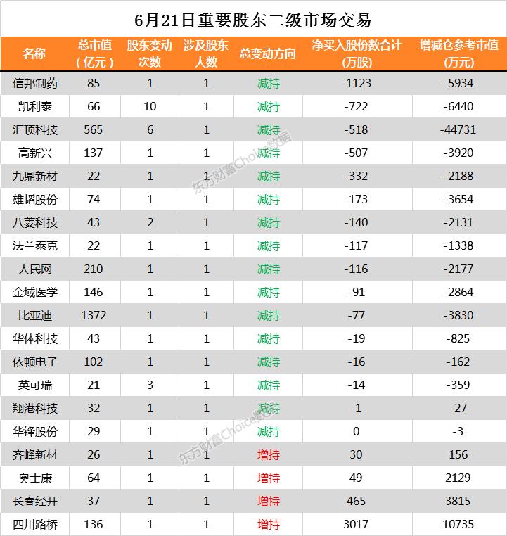 两市20家公司进行股东增减持 依顿电子510万股今日解禁