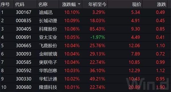 【婚纱照电子相册模板】沪指重回3000点 24只小市值股涨停!基金人士:促