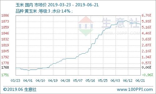 本周玉米價格小幅偏弱調整(6.17-6.21)