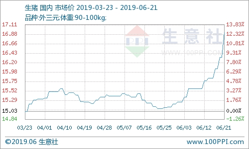 本周生豬價格大幅上漲(6.17-6.21)