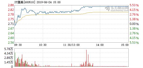 精准信息股票走势,ST康美6月24日盘中涨停