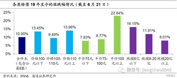 蒋超:可转换债券9年中期战略报告
