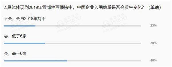 财报,销量,2019年全球汽车零部件供应商百强榜,延锋,中鼎
