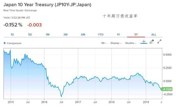 日債周二沖高回落  2年期與10年期收益率差趨陡