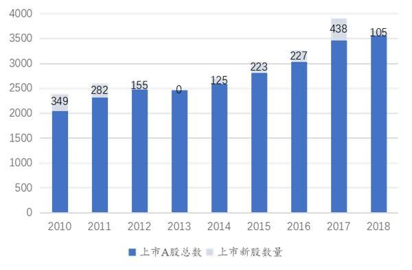 【股票公司】國泰君安:科創板新股將至 主板的次新股還值得