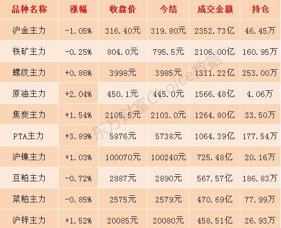 PTA期货主力合约涨近4% 持仓量超越铁矿石!
