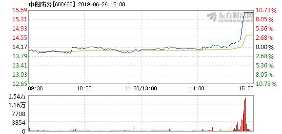 中船防务6月26日快速上涨
