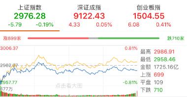【今日盘点】沪指缩量震荡黄金和券商领跌,成