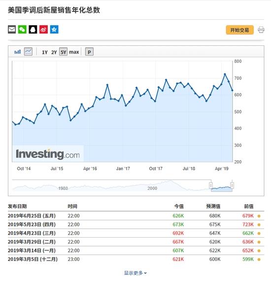 数据来自英为财情Investing.com财经日历