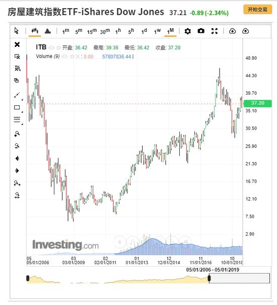 ITB走势图来自英为财情Investing.com