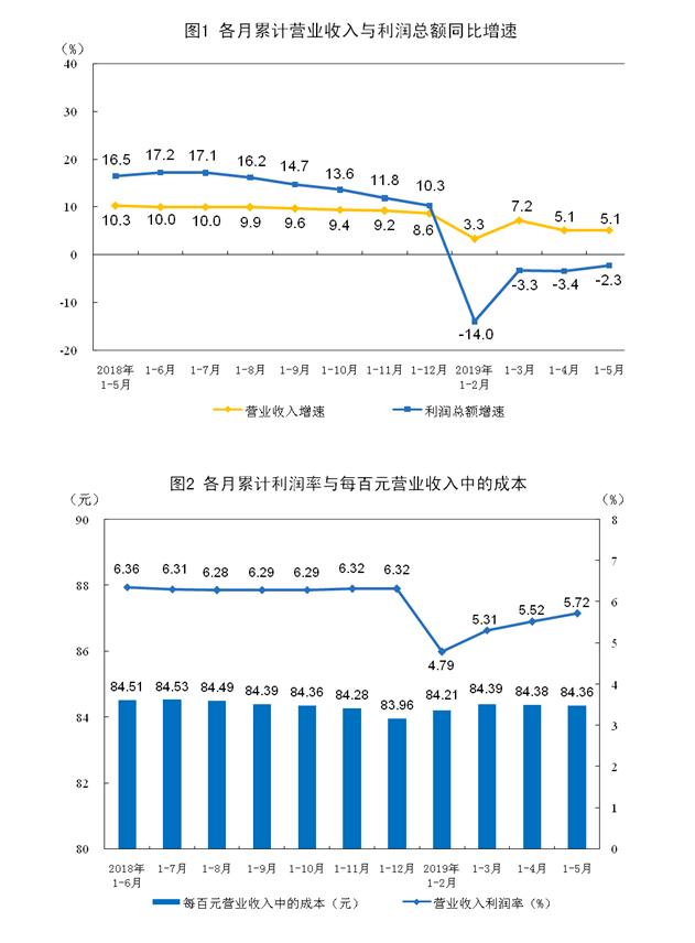 5月份全國規模以上工業企業利潤總額同比增長1.1% 增速由負轉正