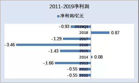(《国际金融报》统计制表)