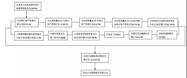 转让完成后,苏汇资管将不再持有利安人寿股份,而其控股公司汇鸿集团持股比例将增加至4.41%。