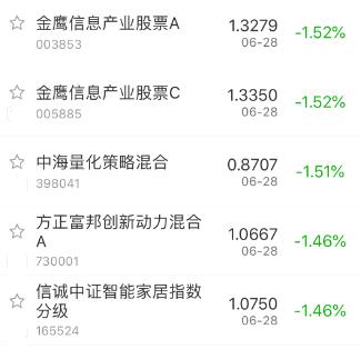 【今日盘点】6月收官战沪指缩量震荡上半年累计大涨近20%;基金市场热点退潮黄金主题再次走强!