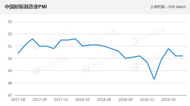 5月财新中国制造业PMI为50.2 连续三个月处于扩张区间
