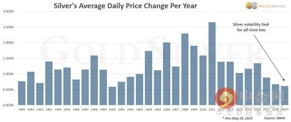 谷点国际期货:黄金白银波动率接近历史低位 后市会发生什么? 黄金直播室 第5张
