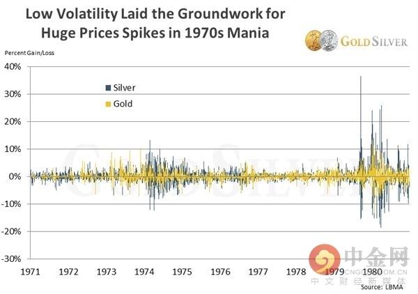 谷点国际期货:黄金白银波动率接近历史低位 后市会发生什么? 黄金直播室 第6张