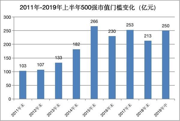 最新!中国市值500强企业名单发布