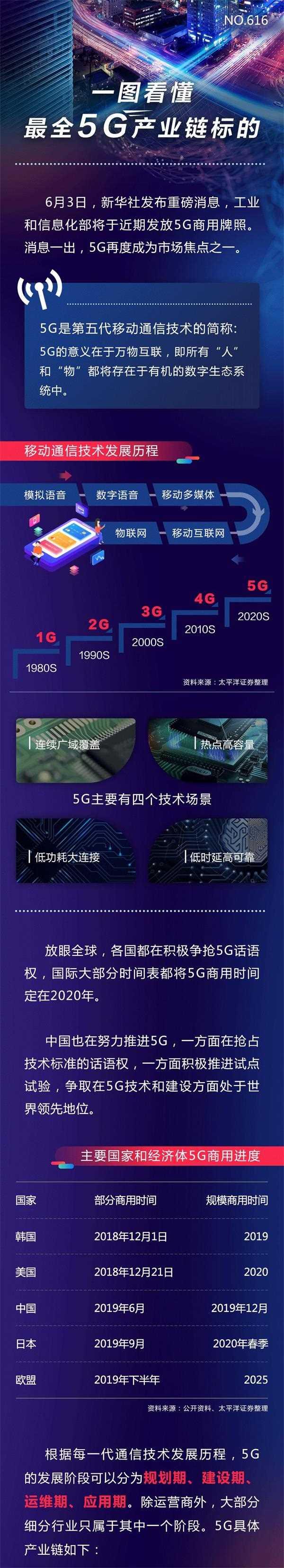 工信部向中国电信、中国移动、中国联通、中国广电发放5G商用牌照