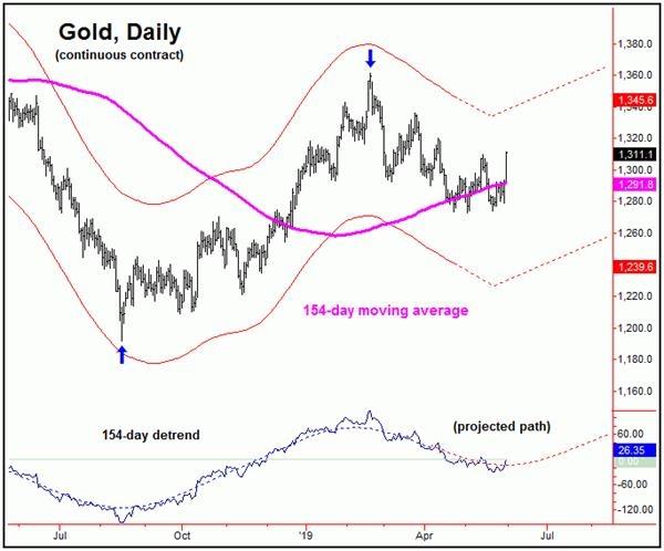 eia国际期货直播间:黄金中周期确认见底 下一站2月高点? 国际期货行情 第3张