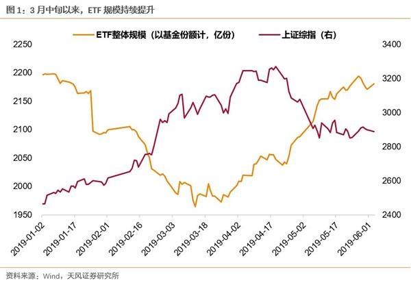 天丰证券:ETF基金现状如何?